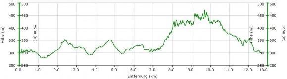 Höhenprofil 12km