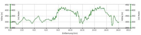 Höhenprofil 18km